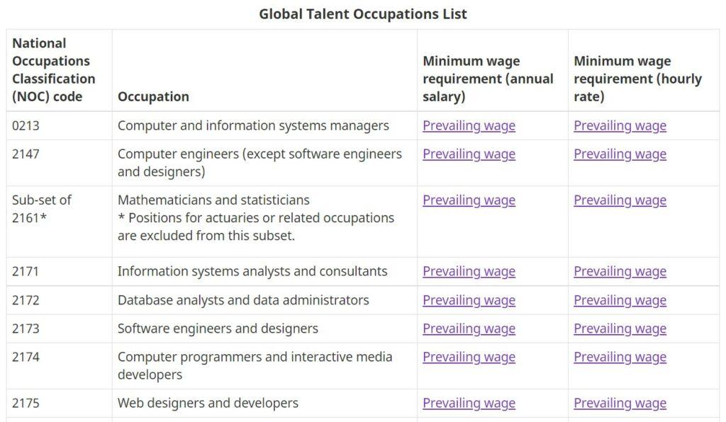 加拿大GTS職業列表