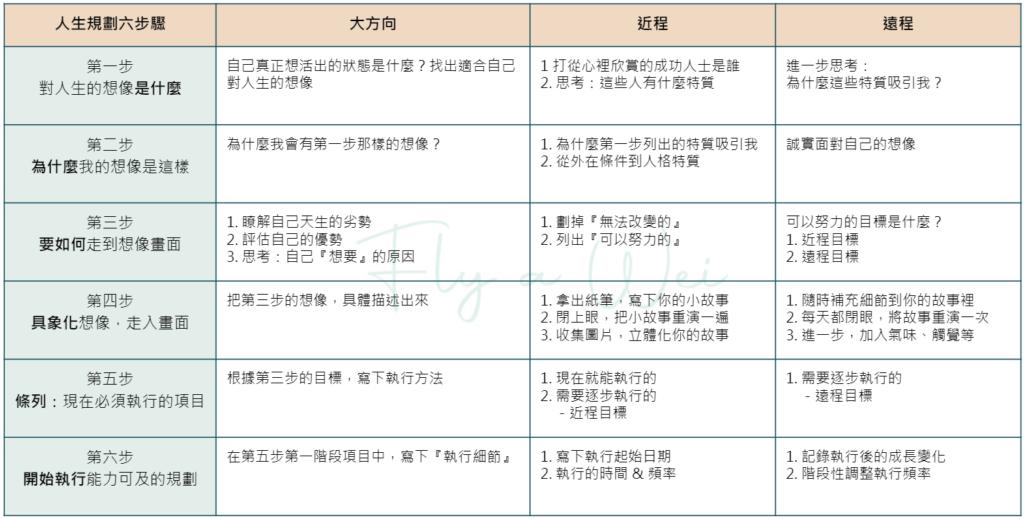 人生規劃六步驟表